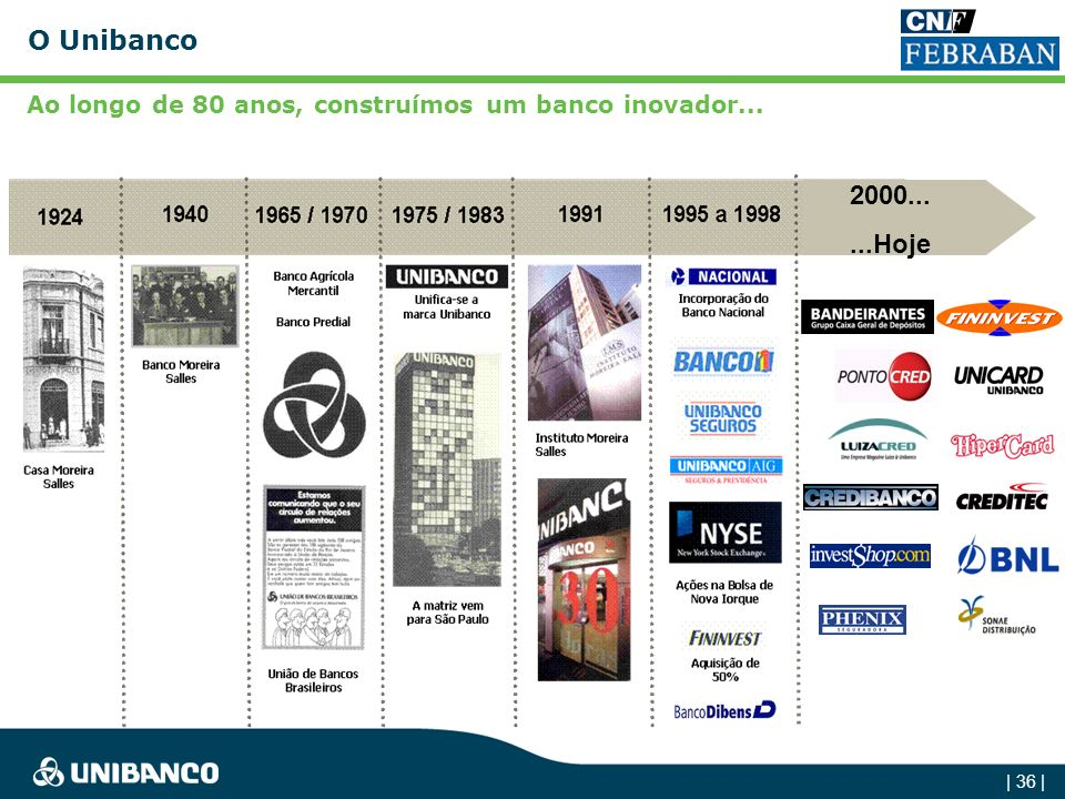 Ao longo de 80 anos, construímos um banco inovador...
