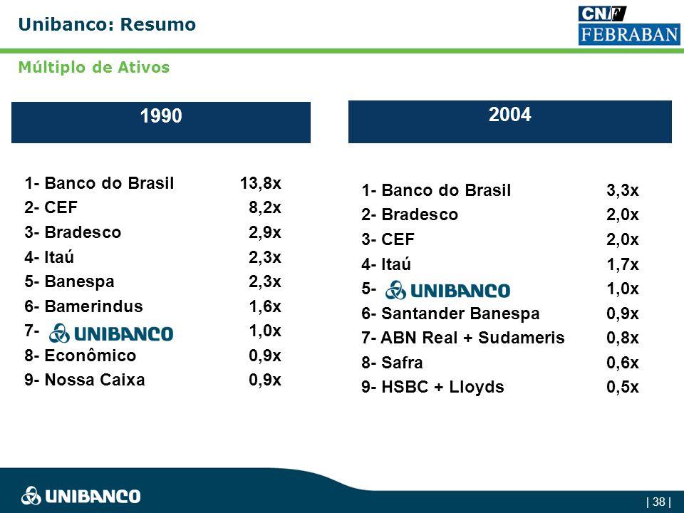 1990 2004 Unibanco: Resumo 1- Banco do Brasil 13,8x