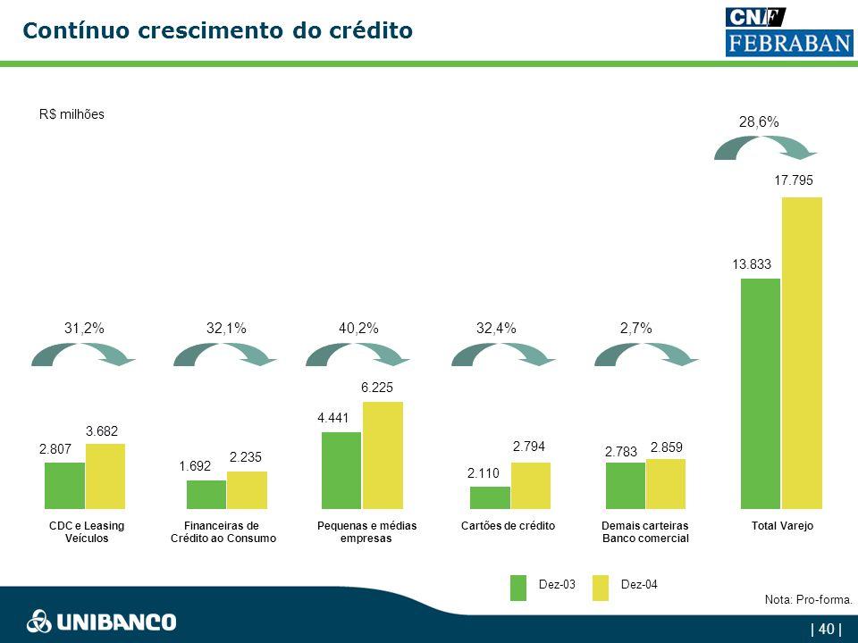 Contínuo crescimento do crédito