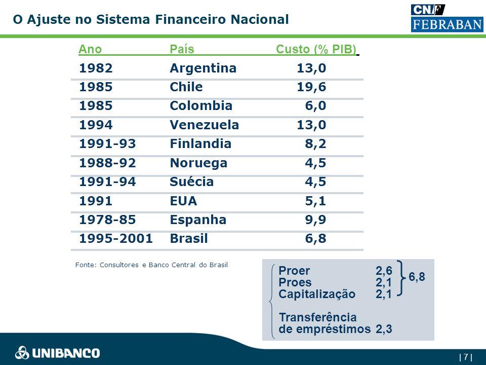 O Ajuste no Sistema Financeiro Nacional