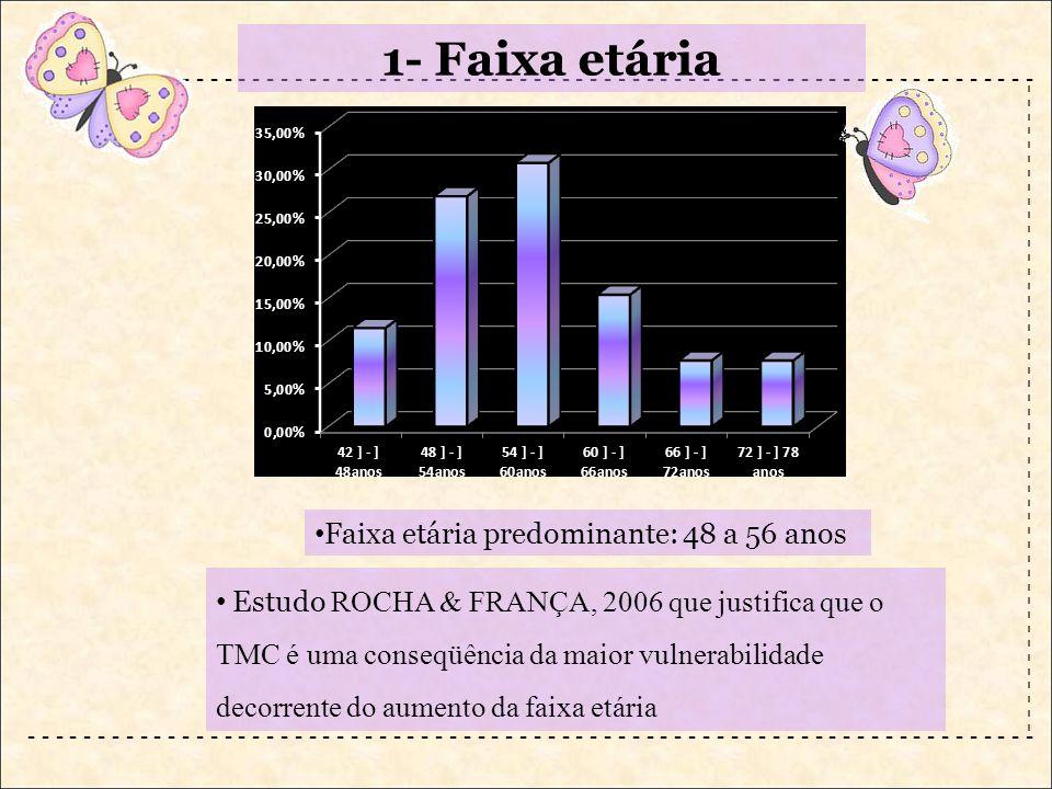 1- Faixa etária Faixa etária predominante: 48 a 56 anos