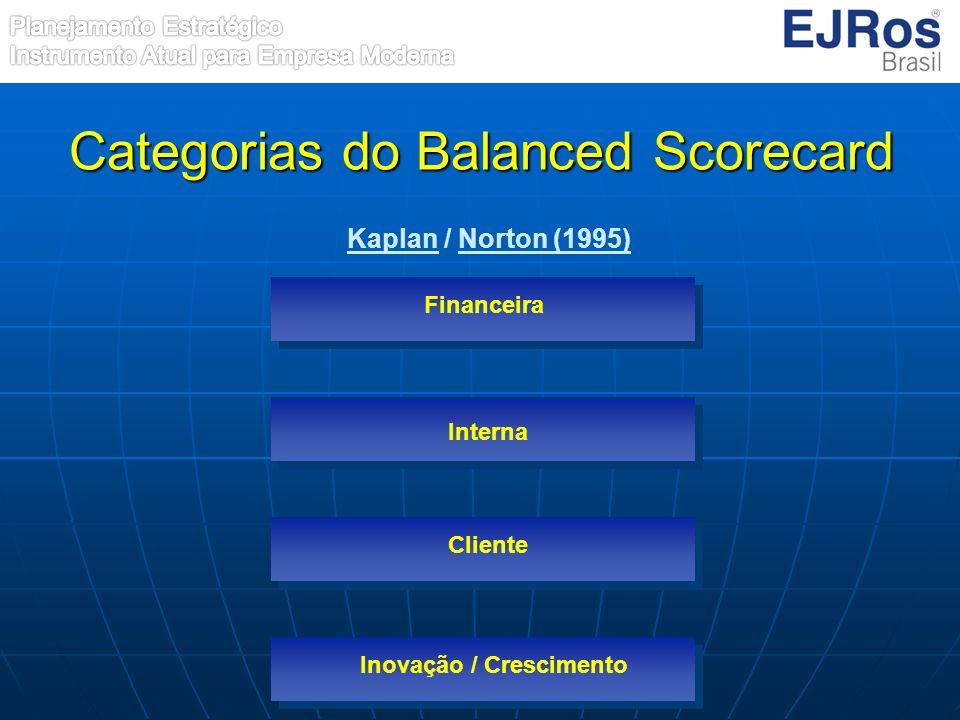 Categorias do Balanced Scorecard