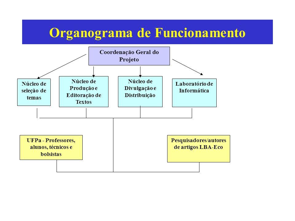 Organograma de Funcionamento