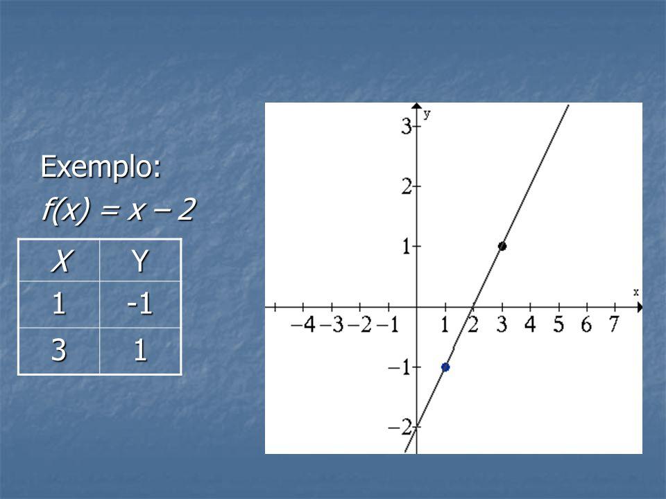 Exemplo: f(x) = x – 2 X Y 1 -1 3