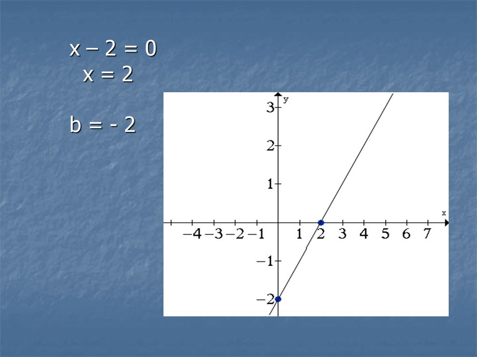 x – 2 = 0 x = 2 b = - 2