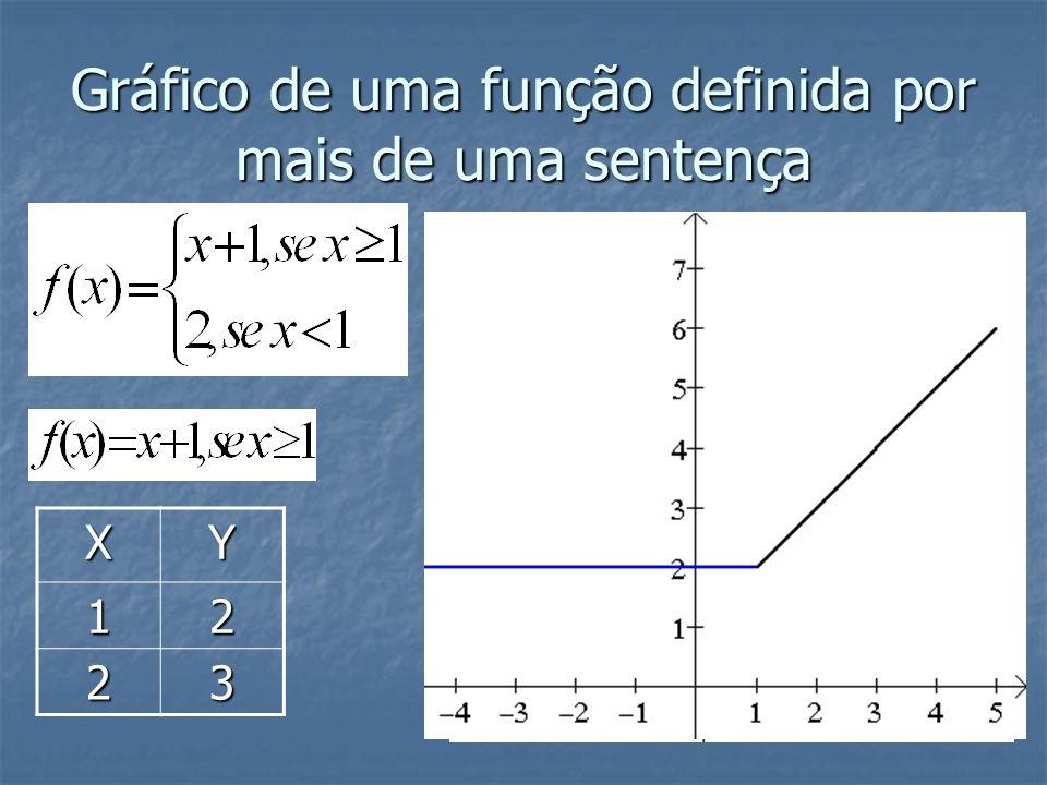 Gráfico de uma função definida por mais de uma sentença