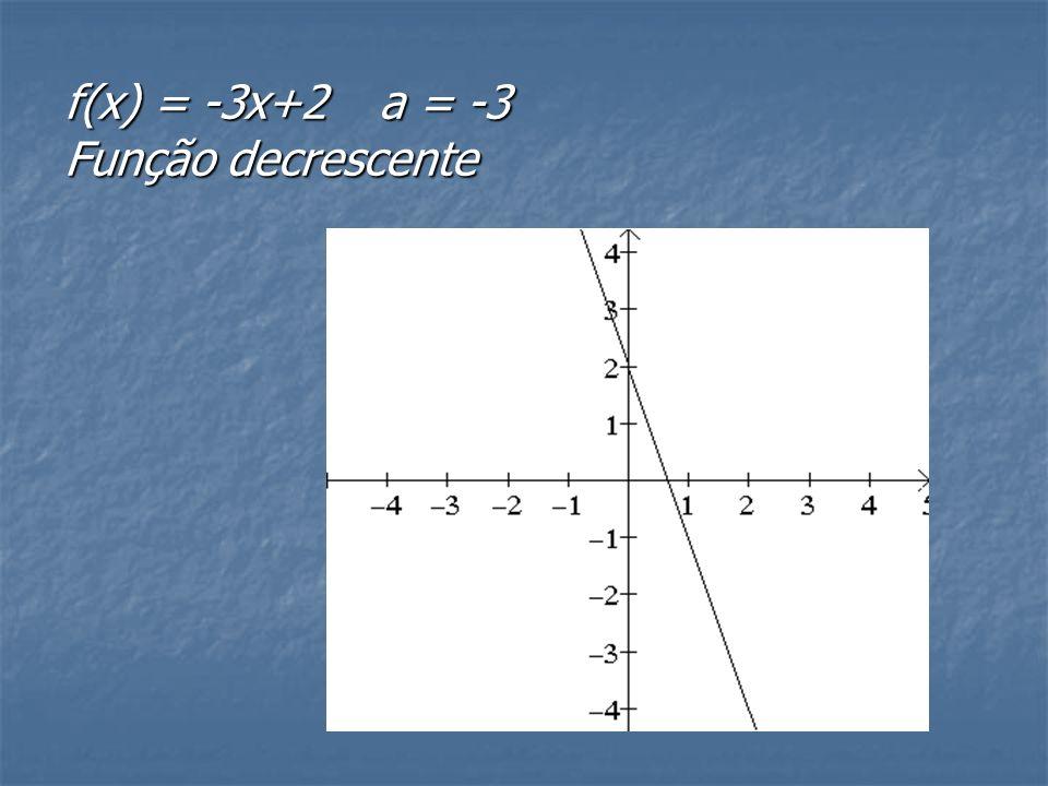 f(x) = -3x+2 a = -3 Função decrescente
