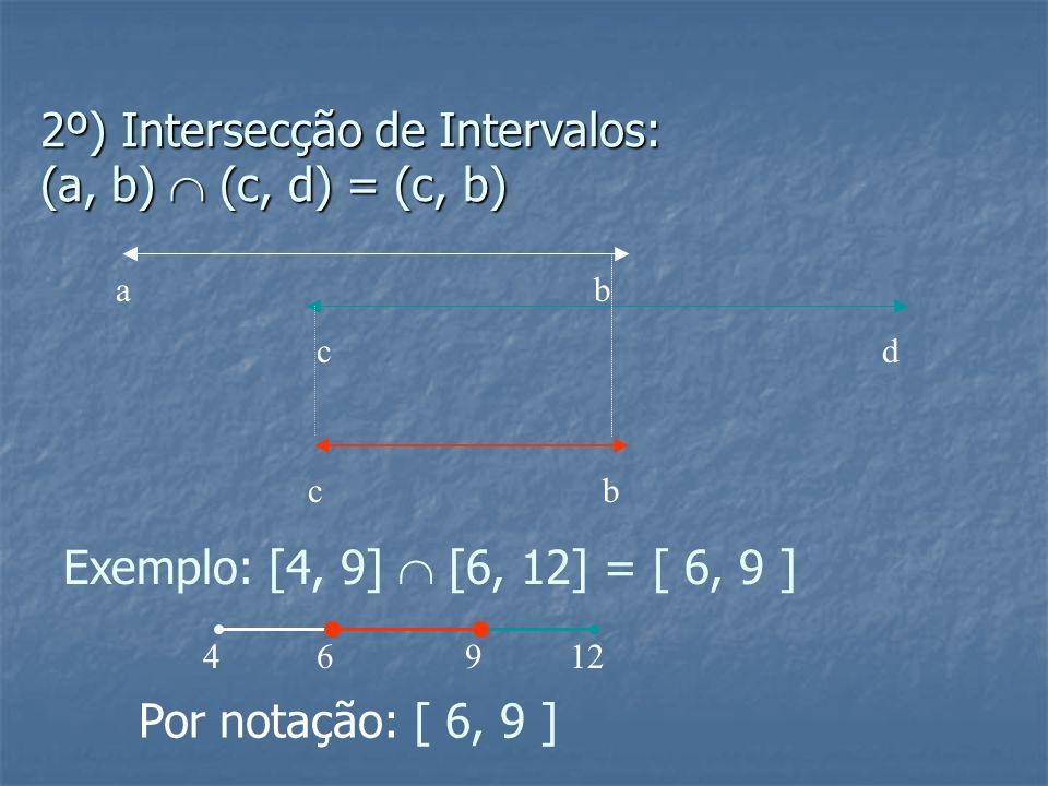 2º) Intersecção de Intervalos: (a, b)  (c, d) = (c, b)