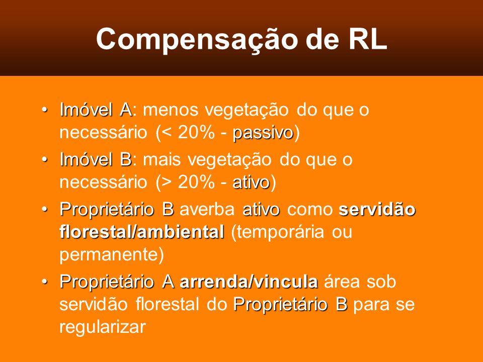 Compensação de RL Imóvel A: menos vegetação do que o necessário (< 20% - passivo) Imóvel B: mais vegetação do que o necessário (> 20% - ativo)