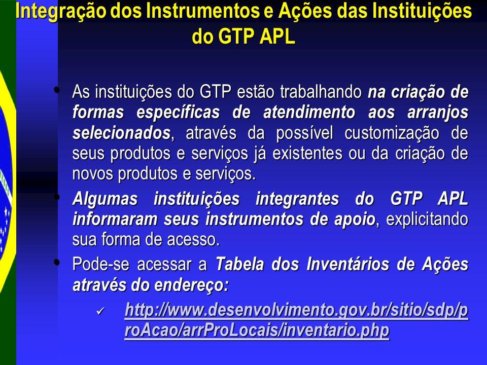Integração dos Instrumentos e Ações das Instituições do GTP APL