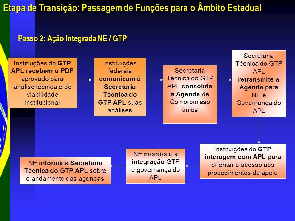 Etapa de Transição: Passagem de Funções para o Âmbito Estadual