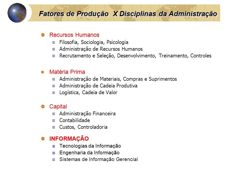 Fatores de Produção X Disciplinas da Administração