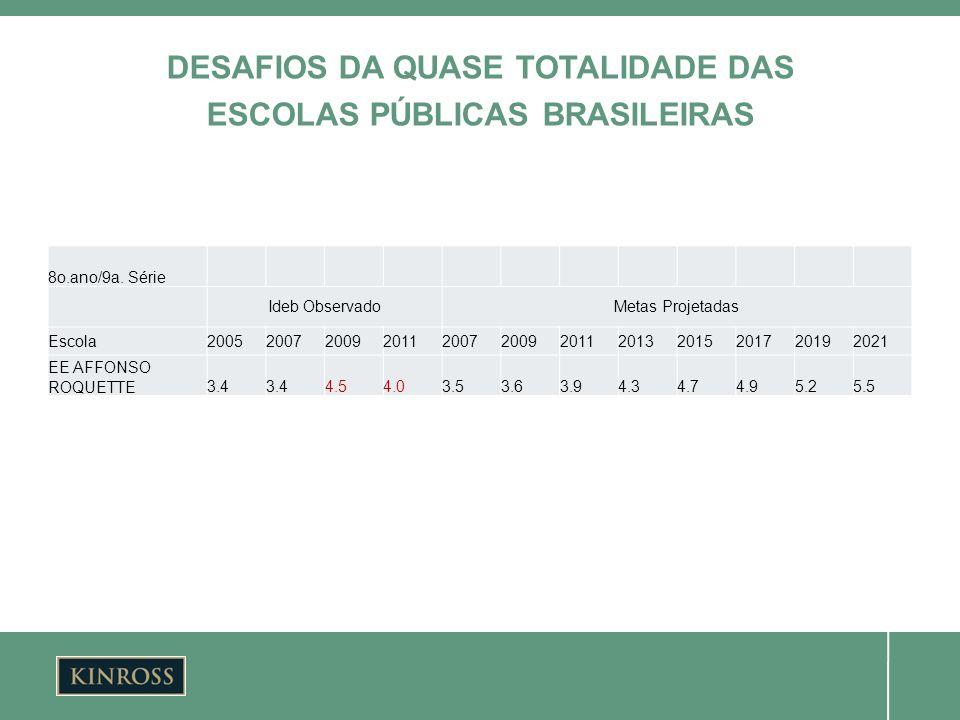DESAFIOS DA QUASE TOTALIDADE DAS ESCOLAS PÚBLICAS BRASILEIRAS