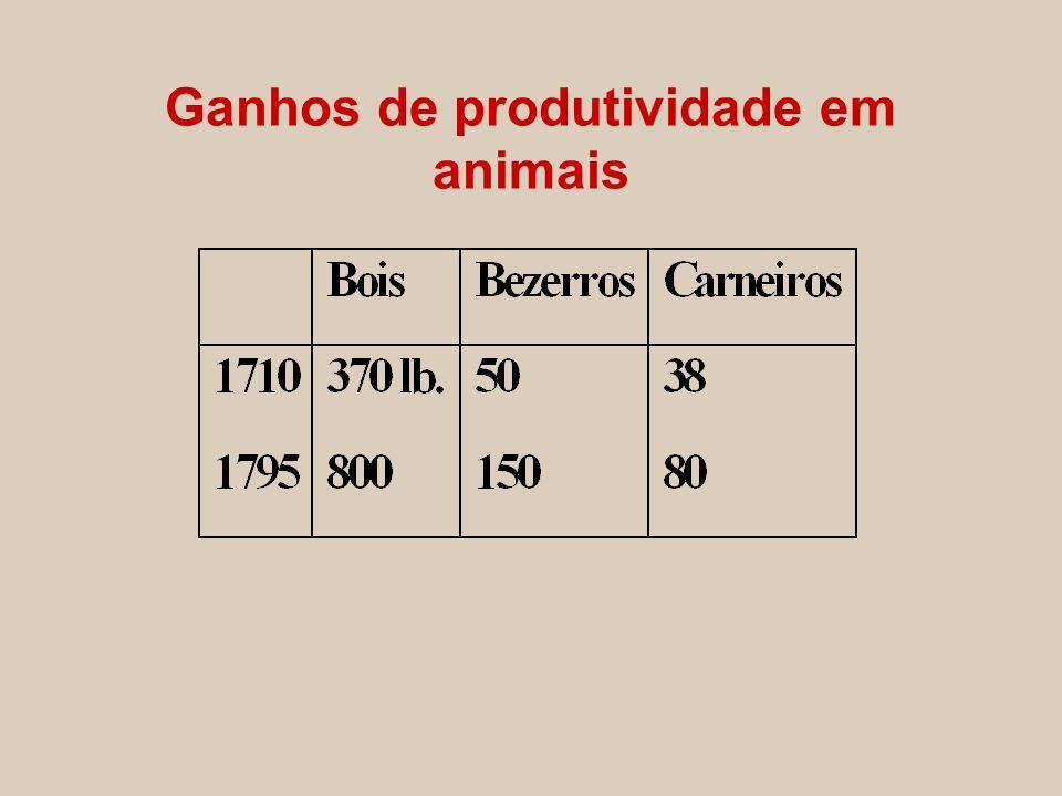 Ganhos de produtividade em animais