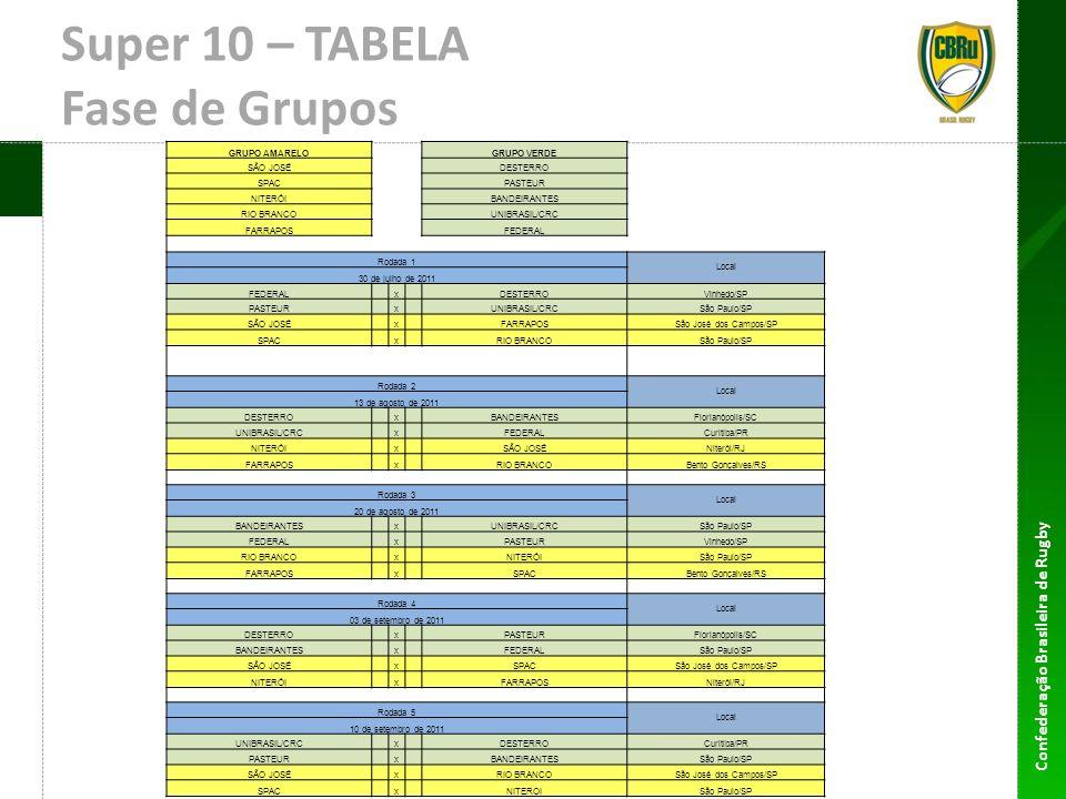 Super 10 – TABELA Fase de Grupos