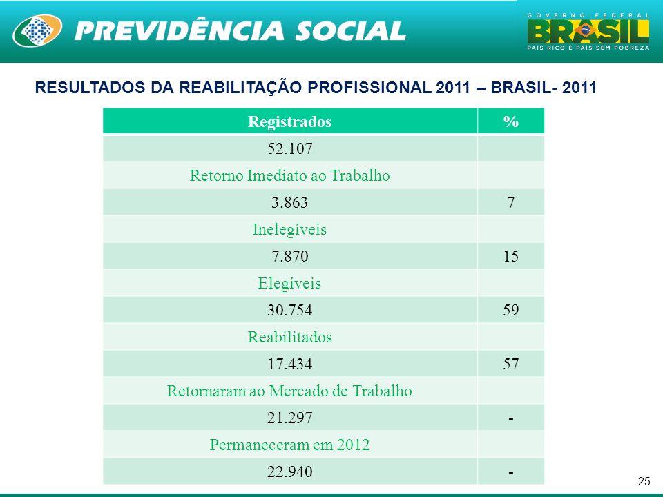 . RESULTADOS DA REABILITAÇÃO PROFISSIONAL 2011 – BRASIL- 2011