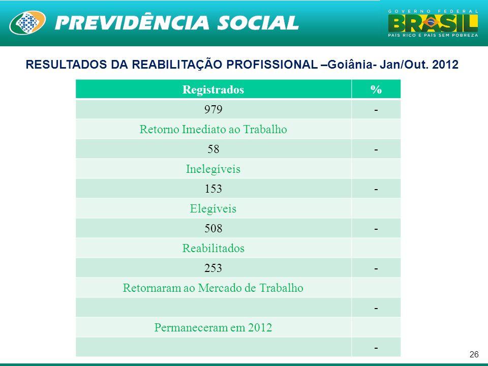 . RESULTADOS DA REABILITAÇÃO PROFISSIONAL –Goiânia- Jan/Out. 2012