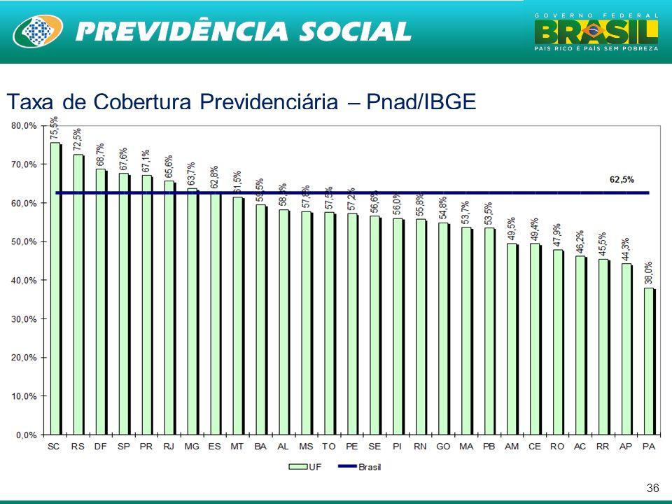 Taxa de Cobertura Previdenciária – Pnad/IBGE