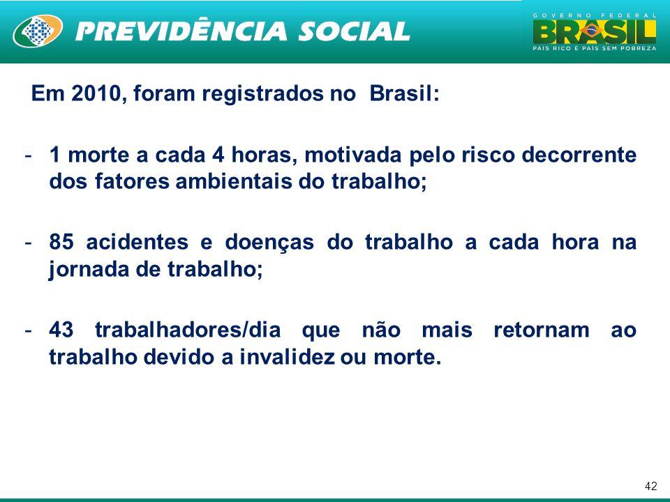 . Em 2010, foram registrados no Brasil: