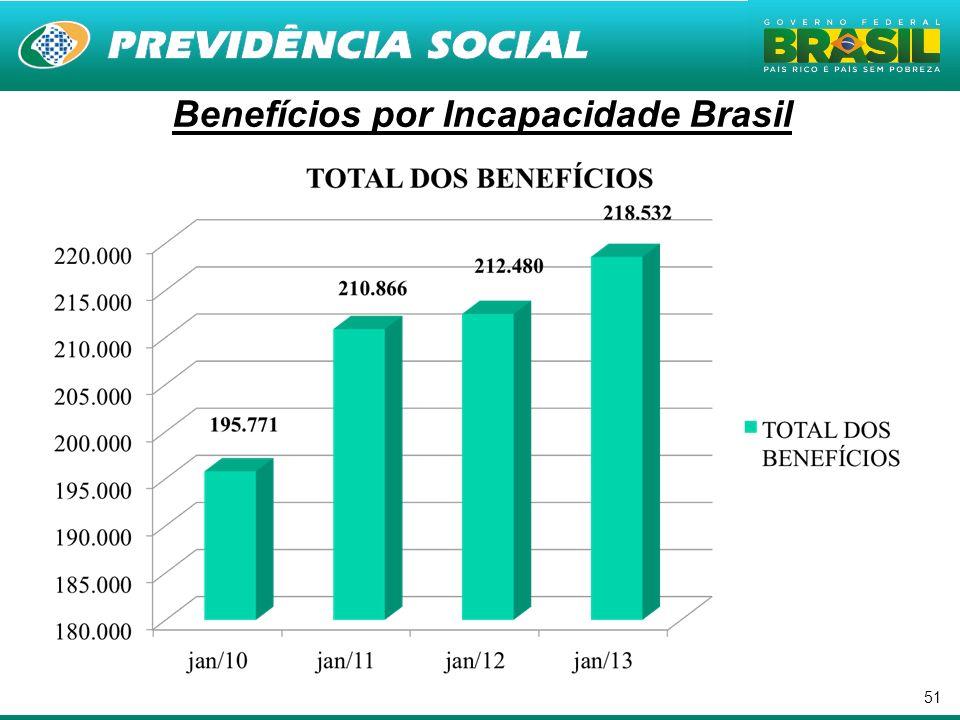 Benefícios por Incapacidade Brasil