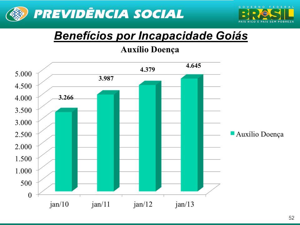 Benefícios por Incapacidade Goiás