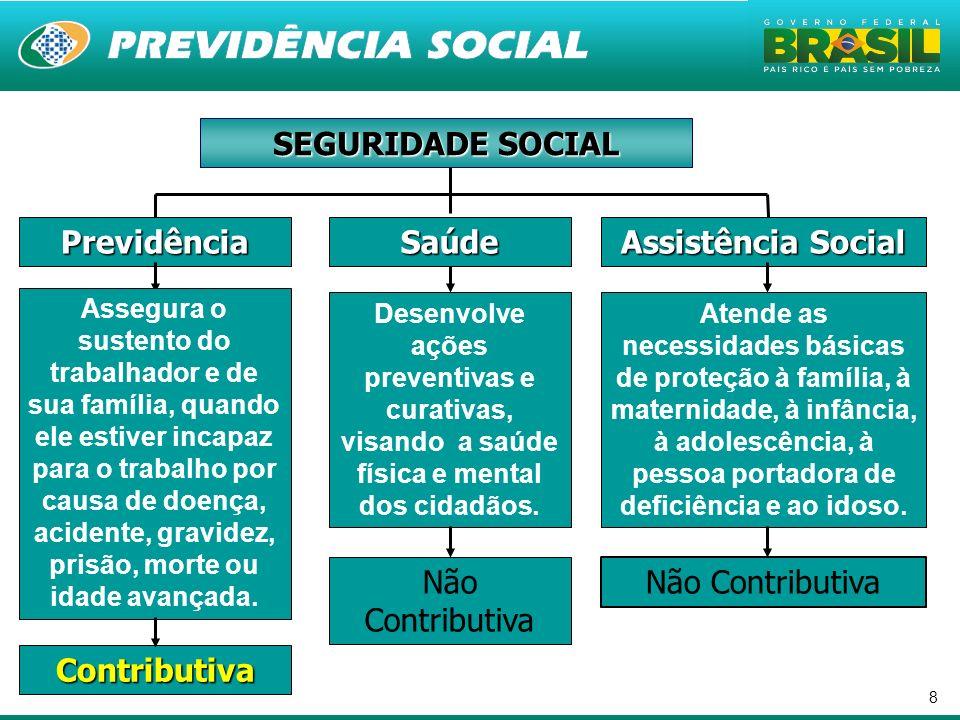 SEGURIDADE SOCIAL Previdência Saúde Assistência Social Contributiva