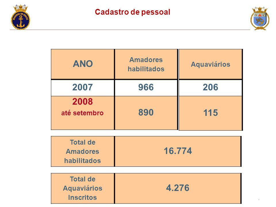 Total de Amadores habilitados Total de Aquaviários Inscritos
