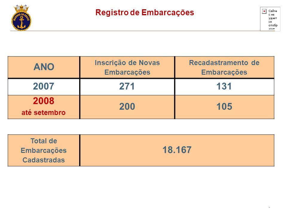 ANO 2007 271 131 2008 200 105 18.167 Registro de Embarcações