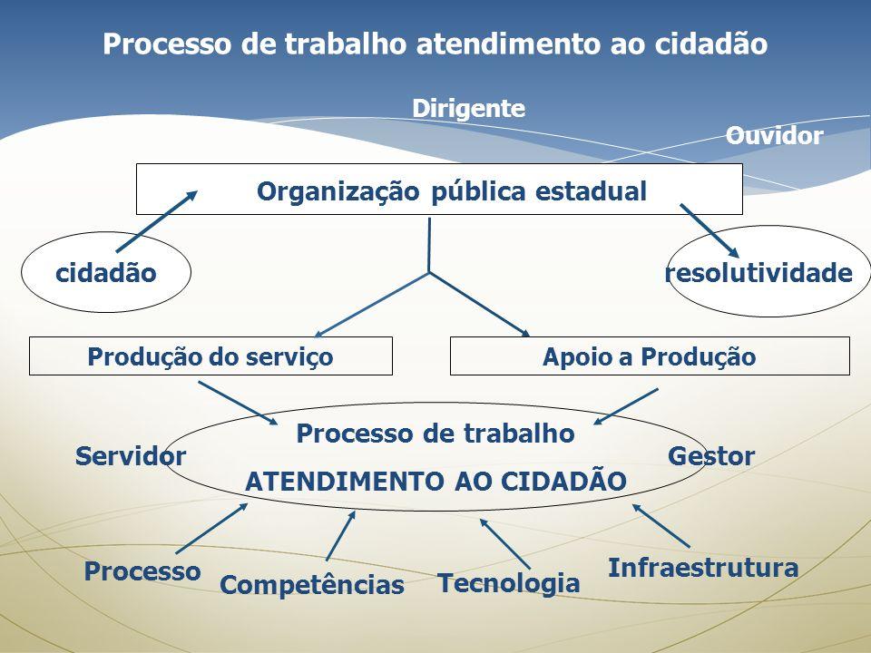 Processo de trabalho atendimento ao cidadão