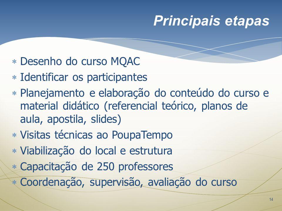 Principais etapas Desenho do curso MQAC Identificar os participantes