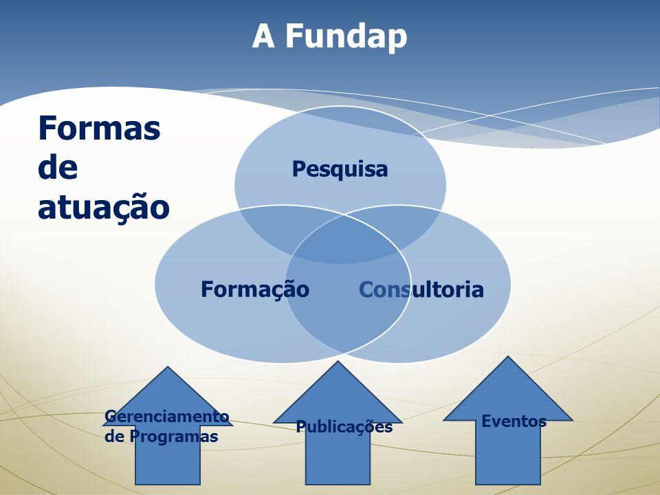 A Fundap Formas de atuação Pesquisa Consultoria Formação