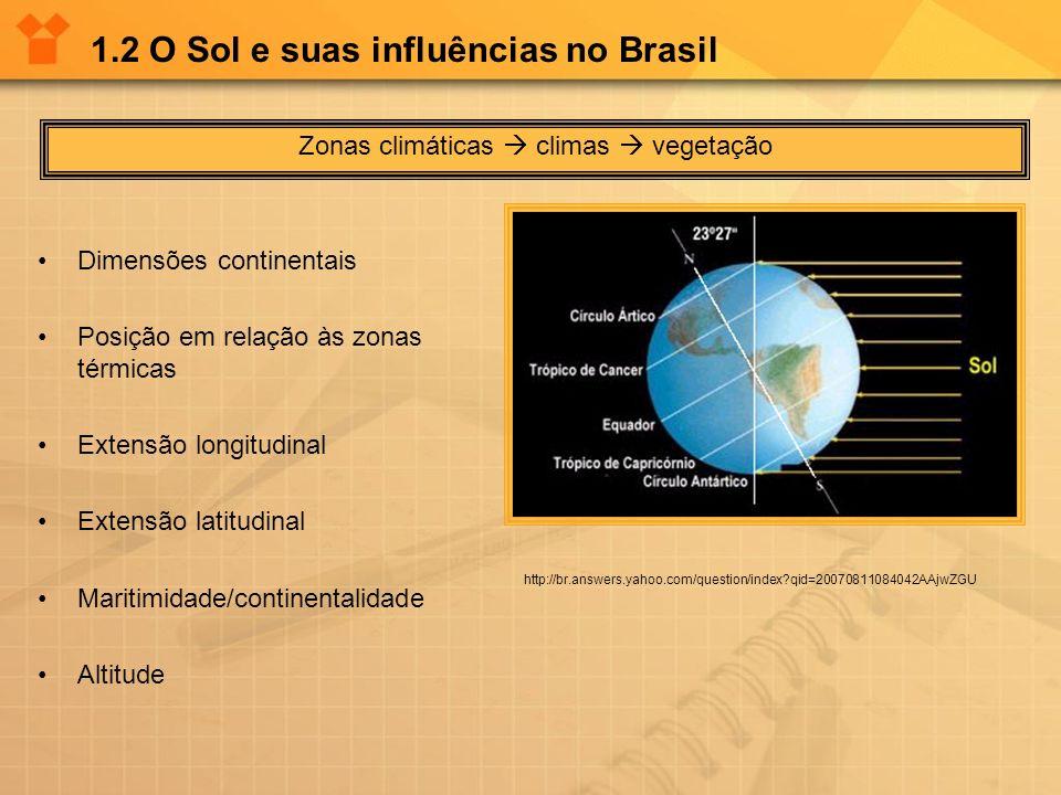 1.2 O Sol e suas influências no Brasil