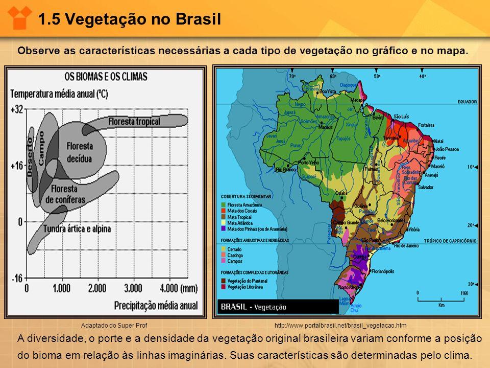 1.5 Vegetação no BrasilObserve as características necessárias a cada tipo de vegetação no gráfico e no mapa.