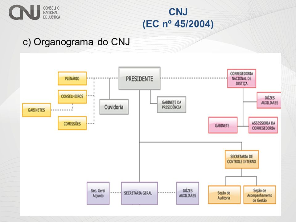 CNJ (EC nº 45/2004) c) Organograma do CNJ