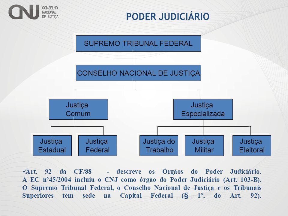PODER JUDICIÁRIO SUPREMO TRIBUNAL FEDERAL CONSELHO NACIONAL DE JUSTIÇA