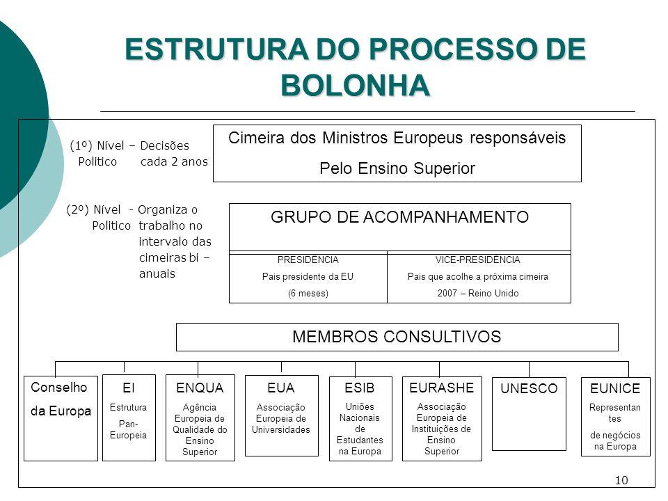 ESTRUTURA DO PROCESSO DE BOLONHA
