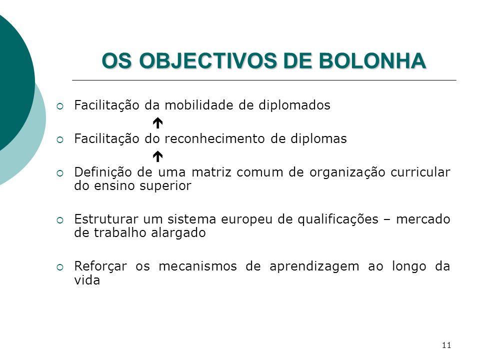 OS OBJECTIVOS DE BOLONHA