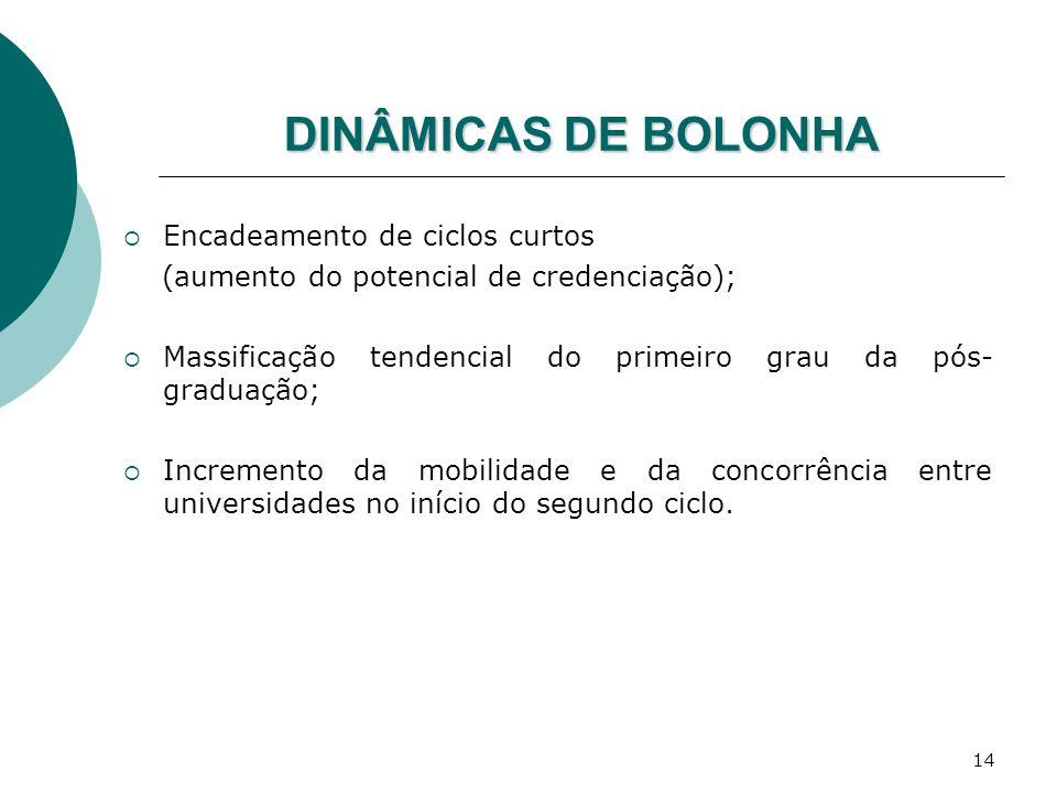 DINÂMICAS DE BOLONHA Encadeamento de ciclos curtos