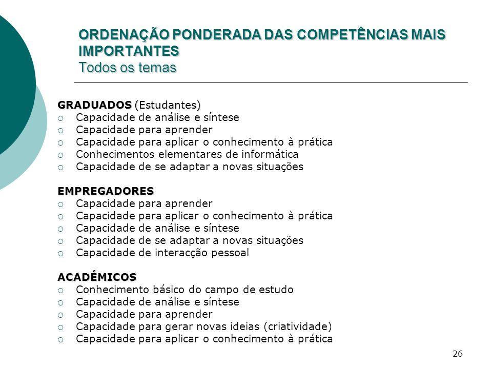 ORDENAÇÃO PONDERADA DAS COMPETÊNCIAS MAIS IMPORTANTES Todos os temas