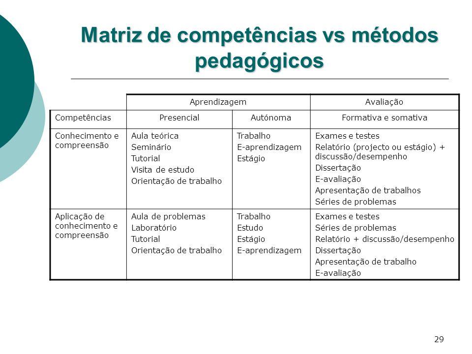 Matriz de competências vs métodos pedagógicos