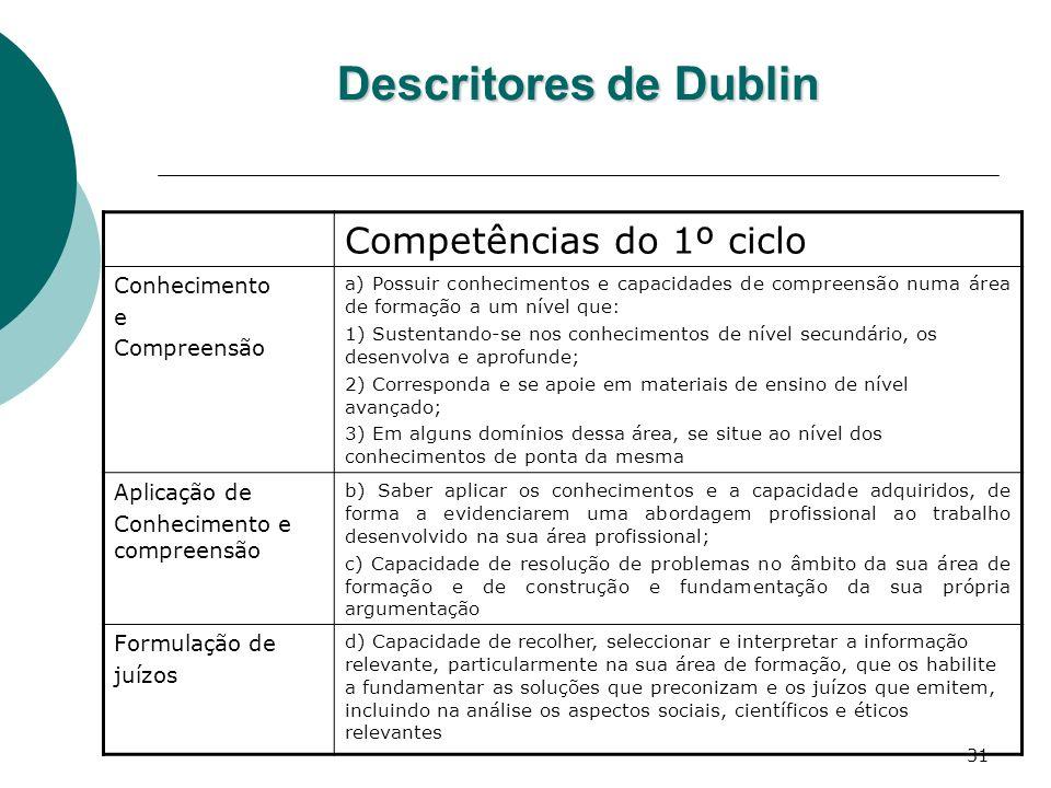 Descritores de Dublin Competências do 1º ciclo Conhecimento e
