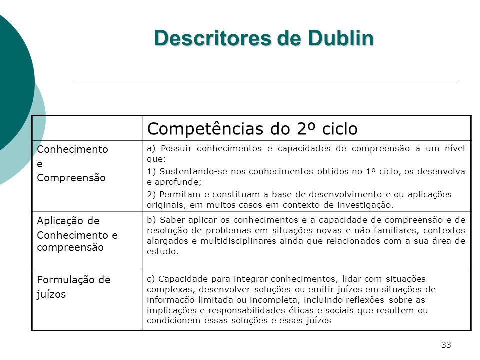 Descritores de Dublin Competências do 2º ciclo Conhecimento e