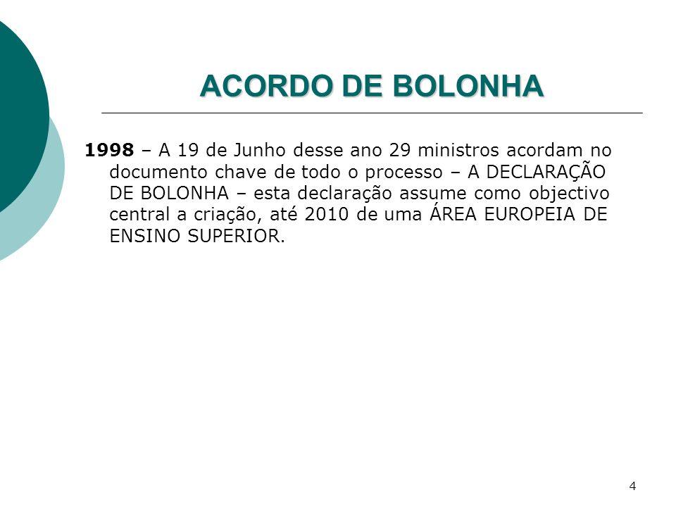 ACORDO DE BOLONHA