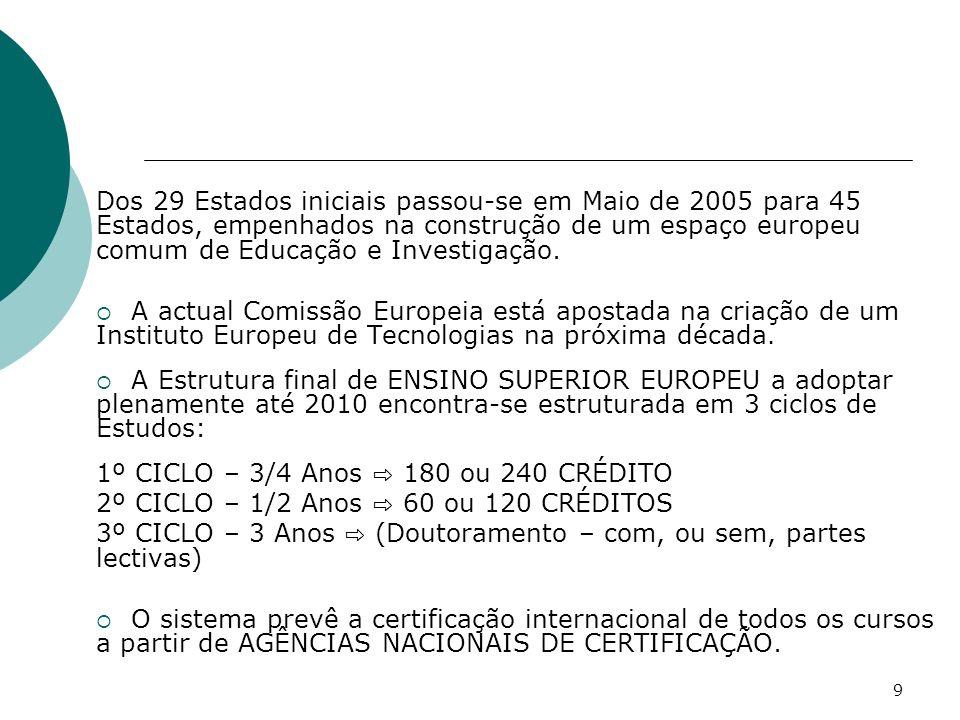 Dos 29 Estados iniciais passou-se em Maio de 2005 para 45 Estados, empenhados na construção de um espaço europeu comum de Educação e Investigação.