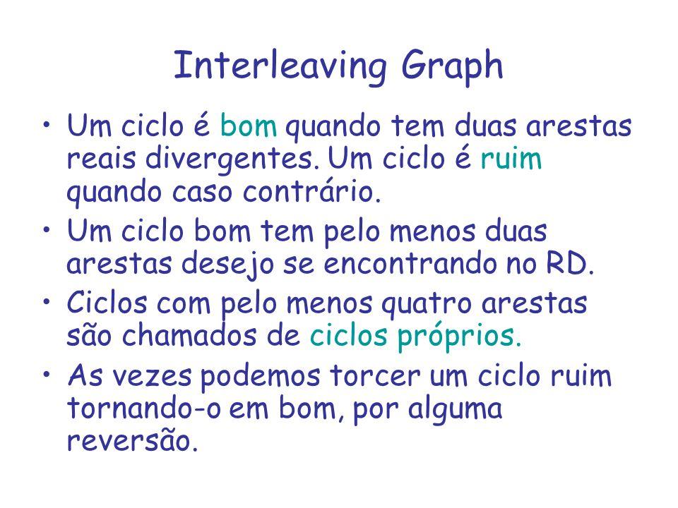 Interleaving Graph Um ciclo é bom quando tem duas arestas reais divergentes. Um ciclo é ruim quando caso contrário.