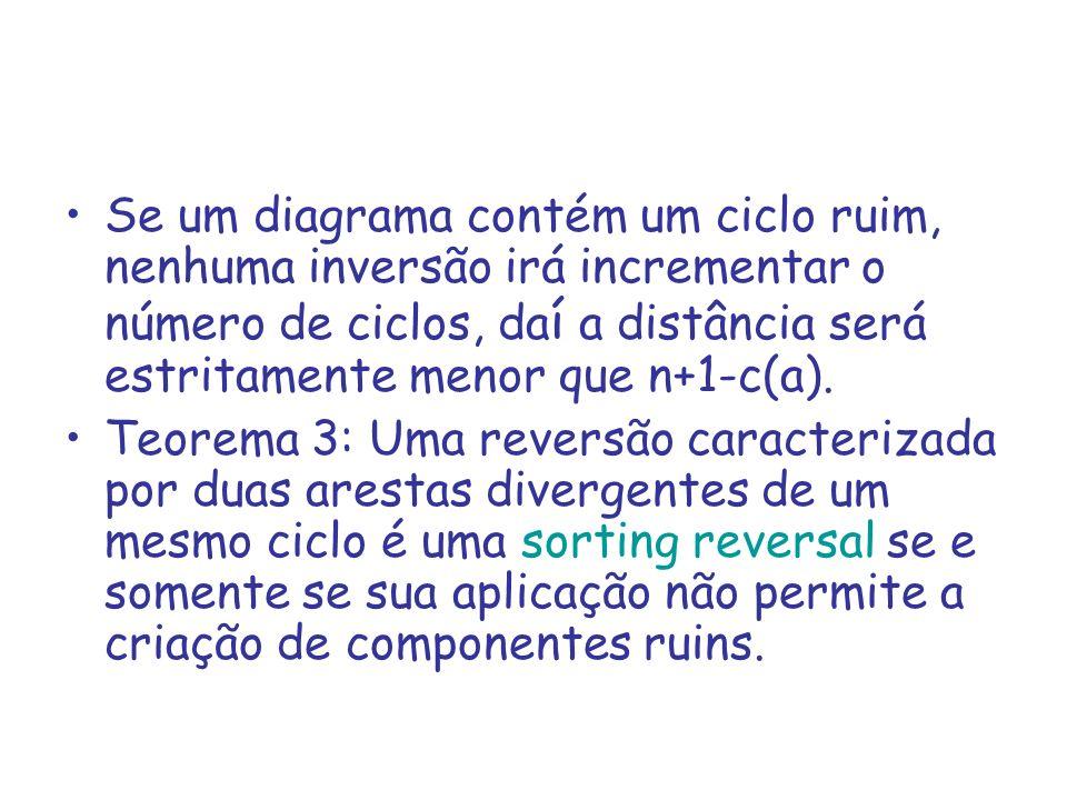 Se um diagrama contém um ciclo ruim, nenhuma inversão irá incrementar o número de ciclos, daí a distância será estritamente menor que n+1-c(a).