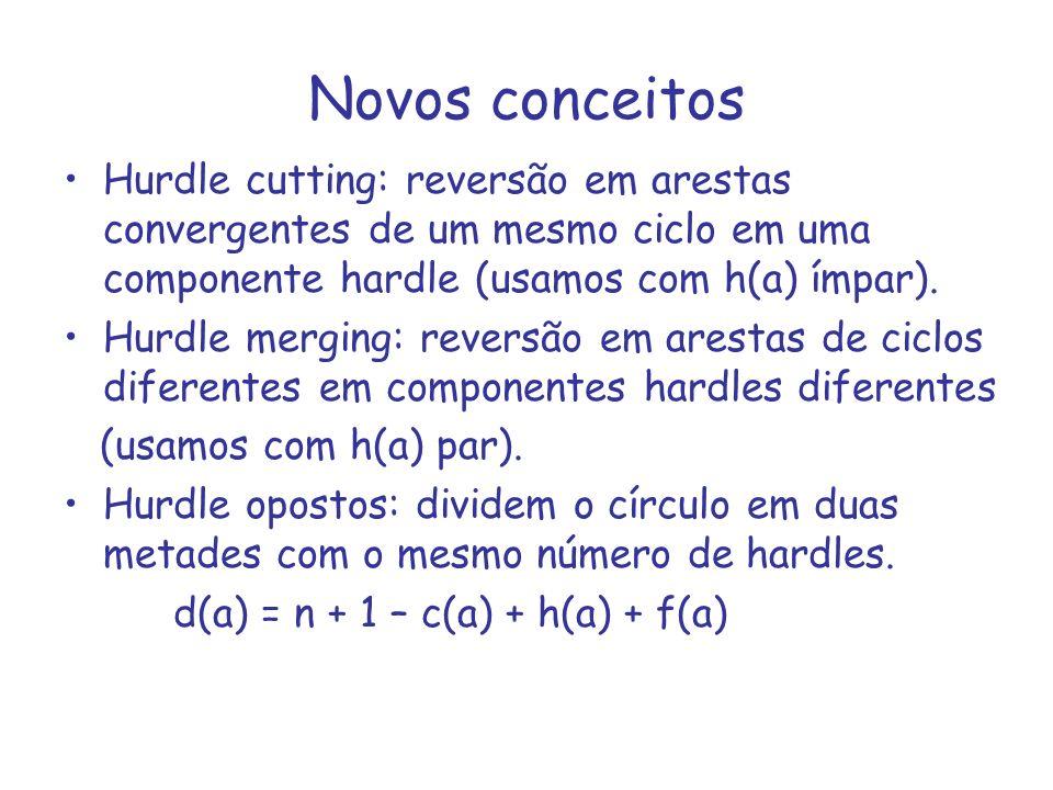 Novos conceitos Hurdle cutting: reversão em arestas convergentes de um mesmo ciclo em uma componente hardle (usamos com h(a) ímpar).