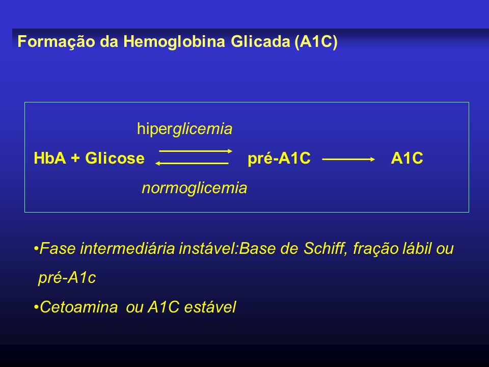 Formação da Hemoglobina Glicada (A1C)