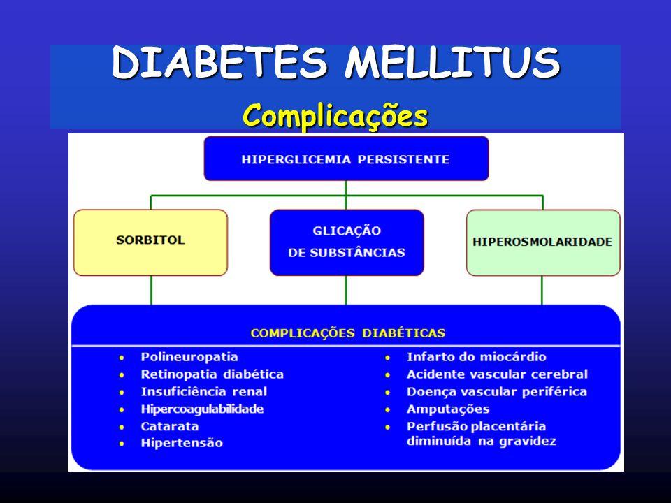DIABETES MELLITUS Complicações