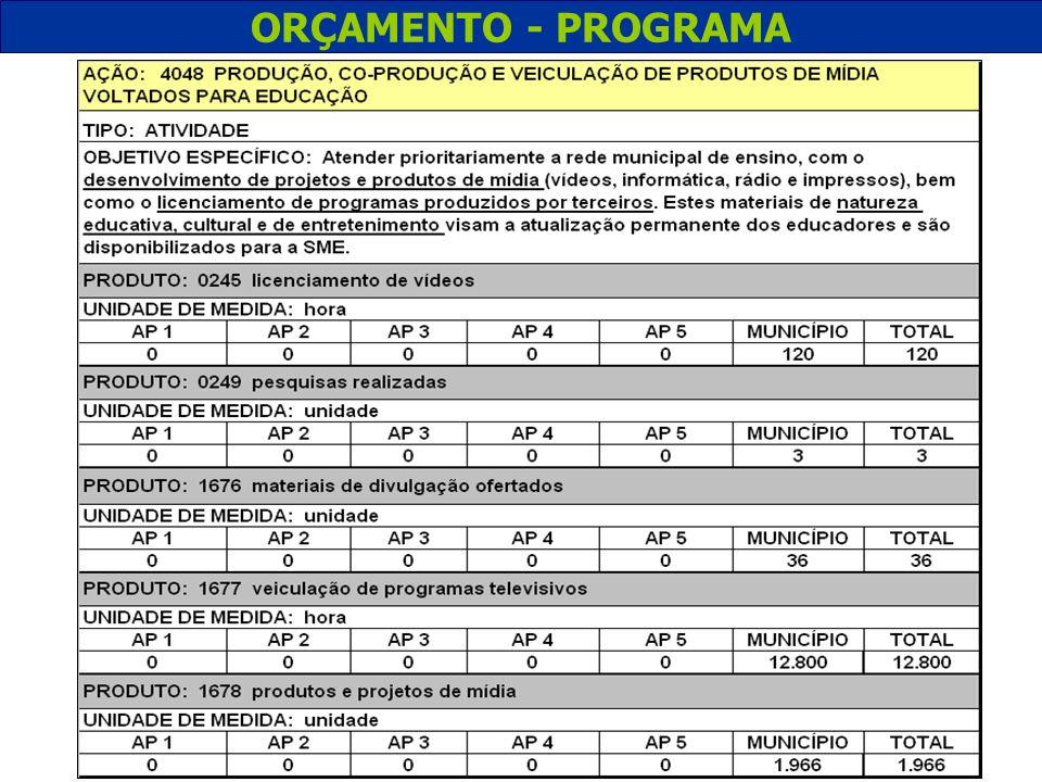 ORÇAMENTO - PROGRAMA